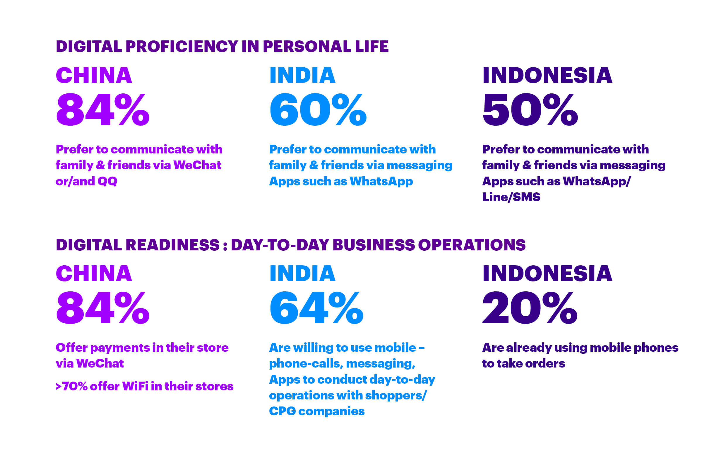 New Era of Trade for CPG Industry | Accenture