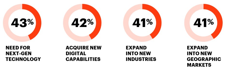 43% need for next-gen technology, 42% acquire new digital capabilities, 41% expand into new industries and 41% expand into new geographic markets