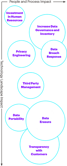 GDPR has eight primary requirements that reach across company operations and technology: Investment in human resource, increase data governance and inventory, data breach response, privacy engineering, third party management, data erasure, data portability, transparency with customers.