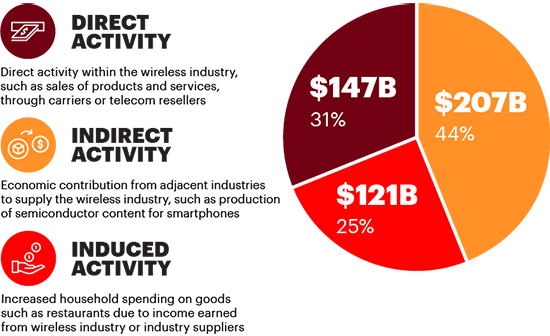 Breaking Down the $475B in Wireless Industry GDP Contribution