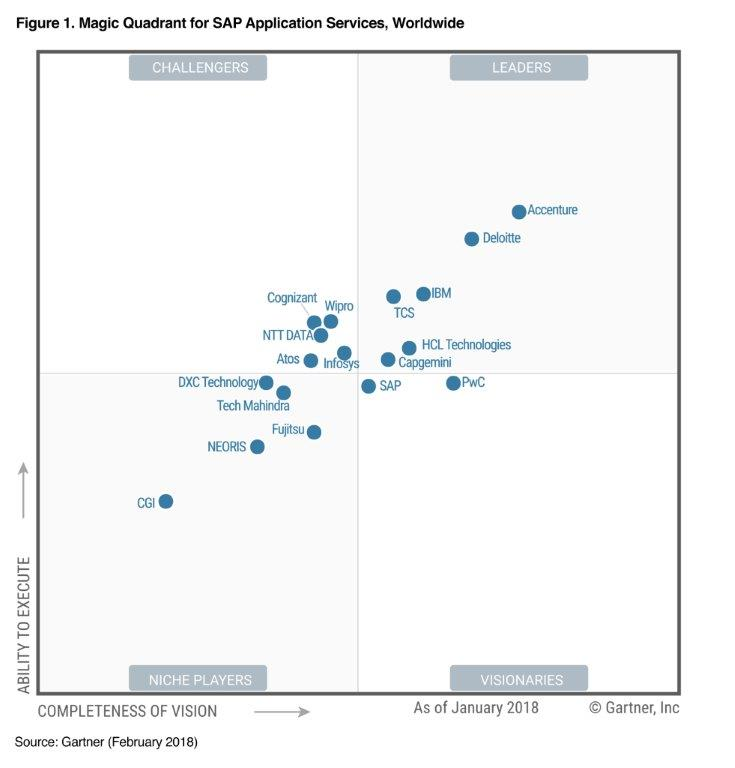 This chart shows Accenture positioned highest and furthest in the Leaders quadrant for both completeness of vision and ability to execute.