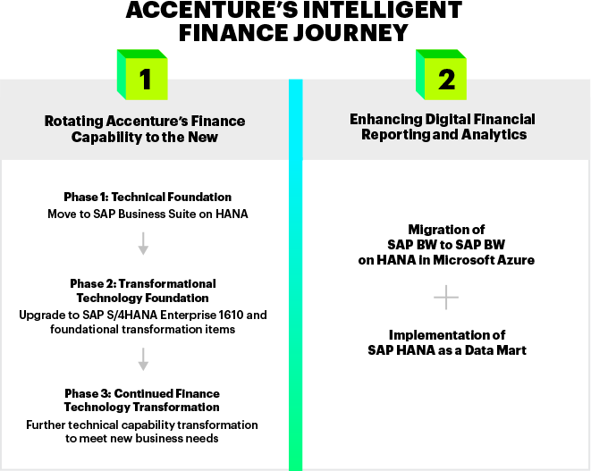 In its journey to Intelligent finance, Accenture undertook a multi-phased program to implement SAP S/4HANA®—an SAP S/4HANA 1610 brownfield conversion at scale, while also leveraging SAP Business Warehouse on HANA for analytics capabilities.