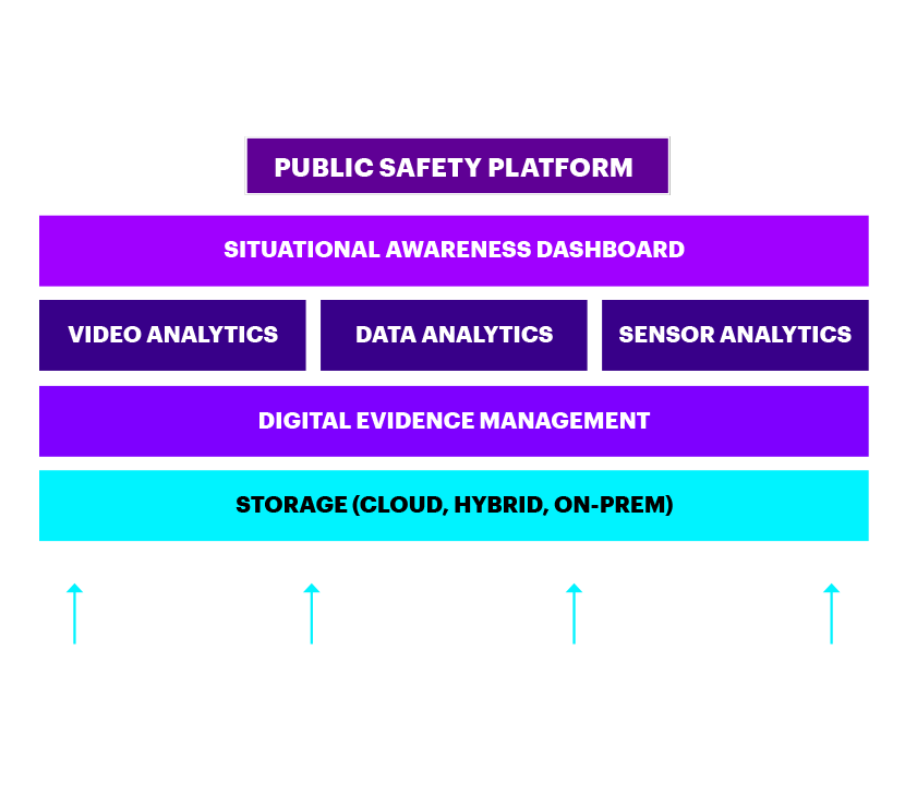 Diagram of a public safety platform incorporating cctv, video, sensor and IoT data, 3rd party (API) sources, existing databases and respositories, to be used in the field, control room and by management.