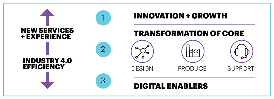Applied in shipbuilding, Industry X.0 builds into a connected ecosystem of digital technologies that drive higher operational efficiency, faster growth, and an enhanced experience for both the customer and operational user.