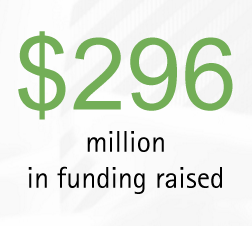$296 million in funding raised