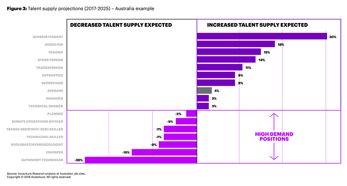 The Talent Supply Projection chart for 2017 to 2025 shows increases and decreases by occupational title and depicts high demand positions — per Accenture Research analysis of Australian data from Job Outlook, LinkedIn, Seek and CareerOne. (238)