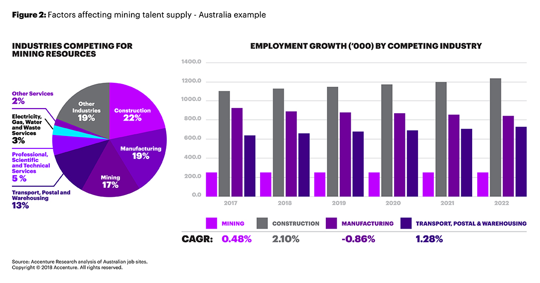Competing industry and employment growth charts illustrate factors affecting Australia's mining talent — per Accenture Research analysis of Australian data from Job Outlook, LinkedIn, Seek and CareerOne. (203)