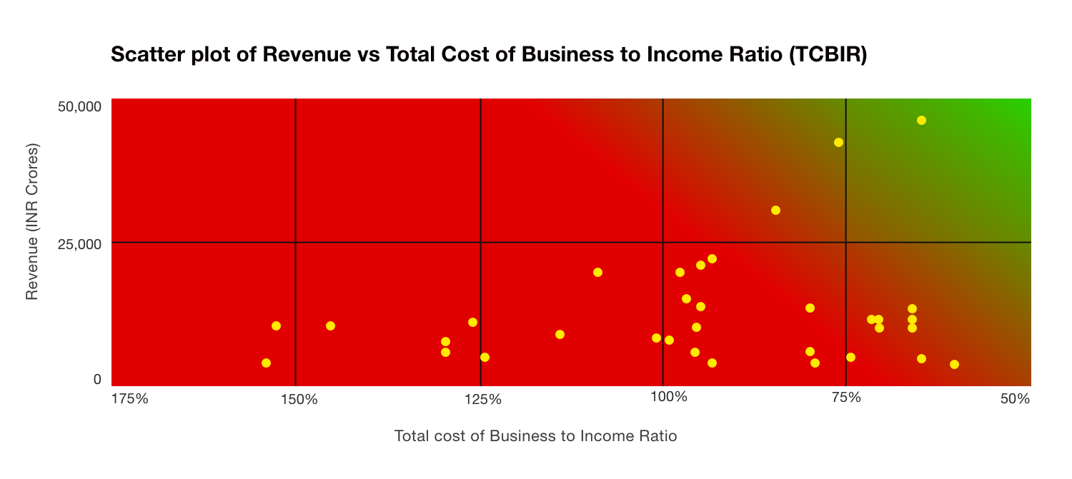 Revenue vs Total Cost of Business to Income Ratio