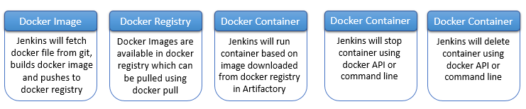 Docker with DevOps