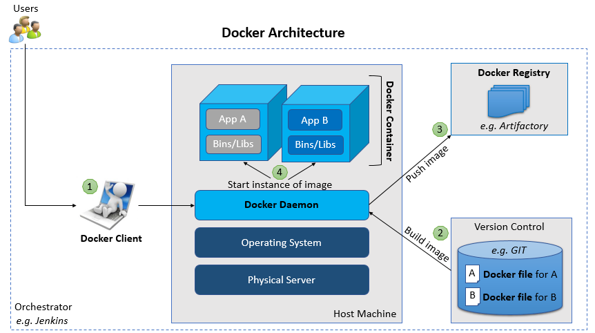 Docker Containerization Technology For Devops Accenture