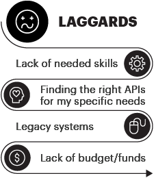 Laggards Lack of needed skills | Finding the right APIs for my specific needs | Legacy systems | Lack of budget/funds