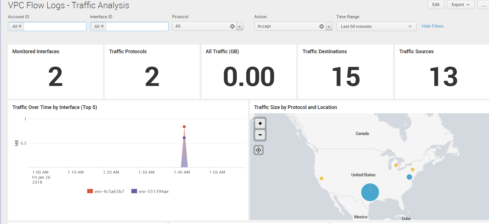 VPC flow logs - traffic analysis