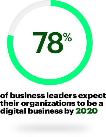 78% of business leaders expect their organizations to be a digital business by 2020