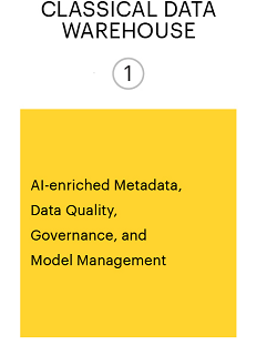 The classical data warehouse model is AI-enriched metadata, data quality, governance and model management