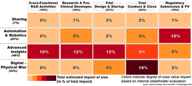 Chart showing digital research and development value impact per tech cluster