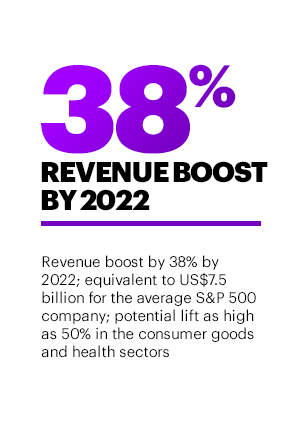 38% Revenue Boost by 2022