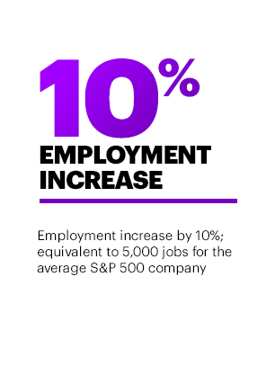 10% Employment Increase