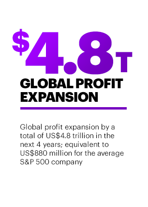 $4.8T Global Profit Expansion