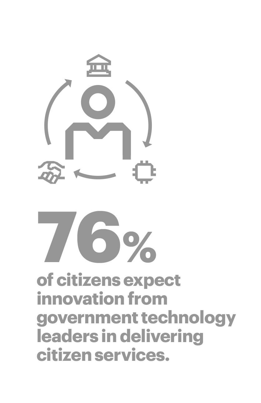 76% of citizens expect innovation from government technology leaders in delivering citizen services.