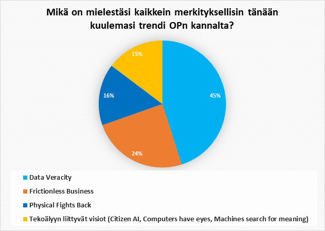 Vastausvaihtoehdot: Data Veracity 45% Frictionless Business 24% Physical Fights Back 16% Tekoälyyn liittyvät visiot (Citizen AI, Computers have eyes, Machines search for meaning) 15%