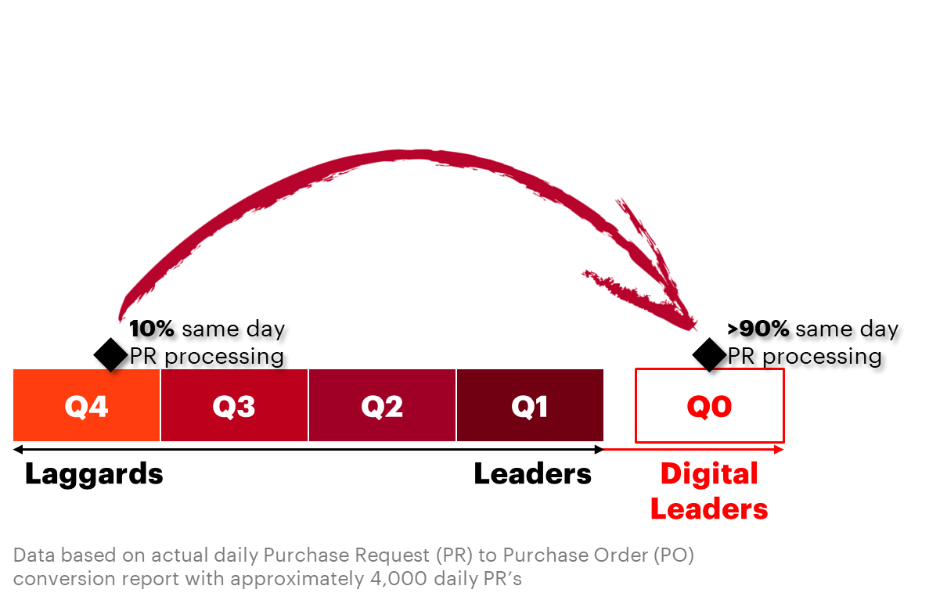 Laggards are able to jump from 10% same day Purchase Request (PR) processing to over 90% and becoming Digital Leaders by leveraging Robotic Process Automation.