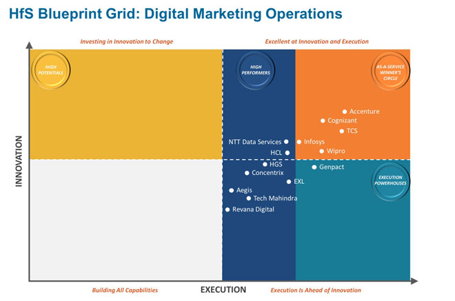 Hfs research leader in digital marketing operations accenture hfs blueprint grid digital marketing operations malvernweather Image collections