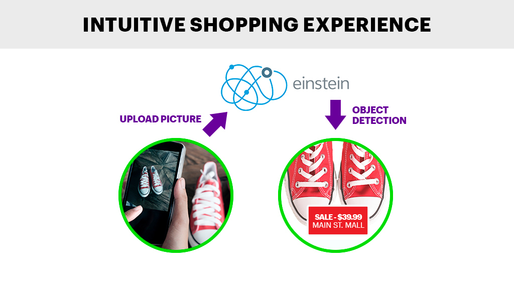 Intuitive Shopping Experience: Einstein Vision uses object detection to help shoppers seeking product information and related offers