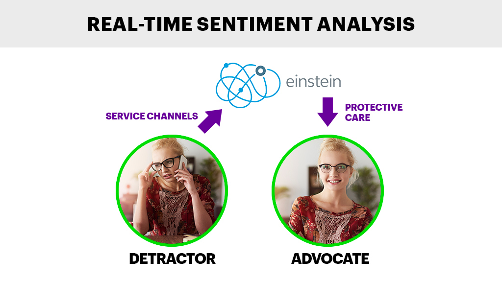 Real-time Sentiment Analysis -  Einstein Sentiment API enables enterprises to seamlessly embed sentiment analysis capabilities into their apps.