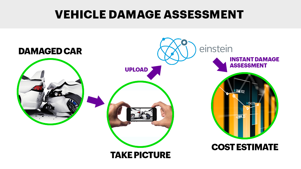 Vehicle Damage Assessment- Einstein Vision uses object detection to classify the nature and intensity of the damage