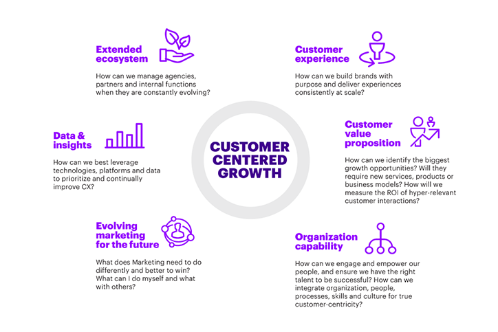 In the world of hyper relevance, CMOs must work with other leaders to bring a new vision for customer-centered growth to life. Bringing this vision to life requires an extended ecosystem, customer experience, data and insights, customer value proposition, evolving marketing for the future and organization capabilities.