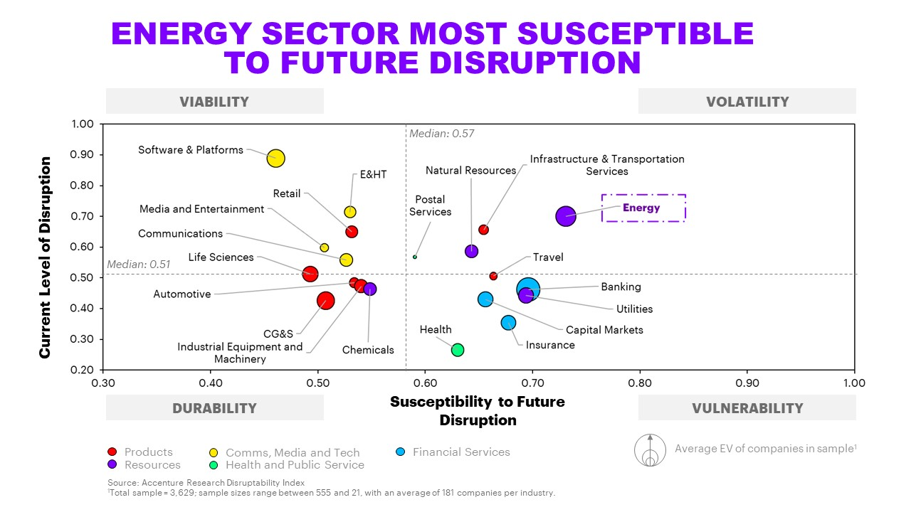 The Disruption Index chart reveals how the energy sector is most susceptible for future disruption.