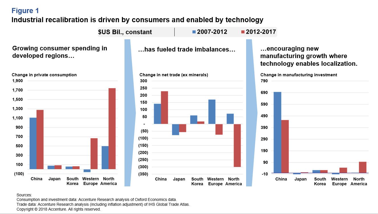 INDUSTRIAL RECALIBRATION IS DRIVEN BY CONSUMERS AND ENABLED BY TECHNOLOGY