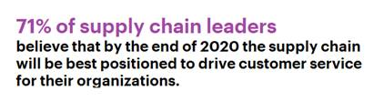 71% of supply chain leaders believe that by the end of 2020 the supply chain will be best positioned to drive customer service for their organizations.