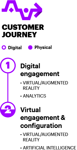 The first stage in the automotive customer journey is digital engagement and the second stage is virtual engagement and configuration.
