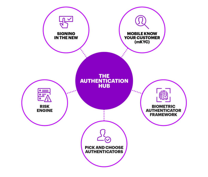Biometric Authentication in New Banking World | Accenture