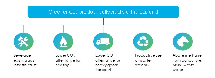 Advantages of greener gas products delivered via the gas grid are the ability to leverage existing gas infrastructure, lower CO2 alternative for heating and heavy goods transport, productive use of waste streams and abate methane from agriculture, MSW and waste water. Click here to expand.
