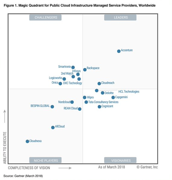 Gartner has named Accenture a leader in Magic Quadrant for public cloud infrastructure managed services providers, worldwide (2018)