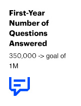 First-Year Number of Questions Answered: 350,000 -> goal of 1M