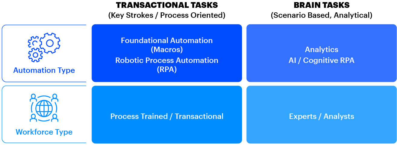 If the work is transactional and rules based, it's well-suited to robotic process automation, which can execute tasks more quickly, accurately, and consistently than any human, handling far more. If it's a knowledge-based
