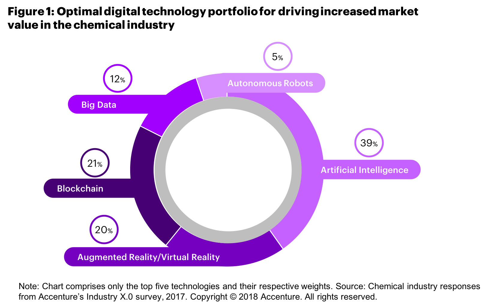 Figure 1 shows the top five technologies for driving increased market value in the chemical industry, including AI at 39%, blockchain comprises 21%, augmented reality and virtual reality make up 20%, big data is 12% and autonomous robots are 5%.