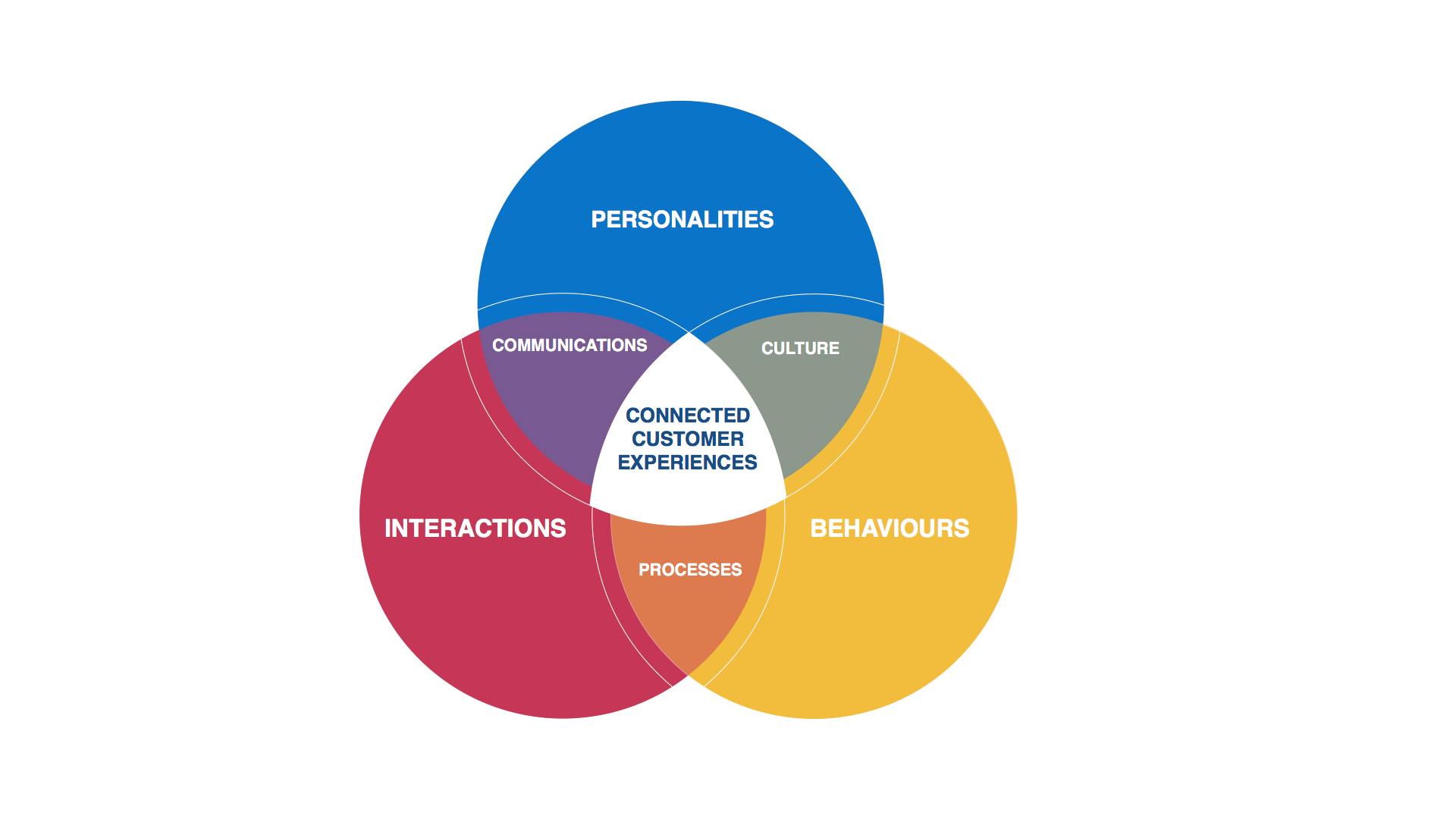 Diagram of three intersecting circles labelled Behaviors, Interactions and Personalities. The intersecting segments are labelled Communications, Culture and Processes, coming together in a central panel labelled Connected Customer Experience.