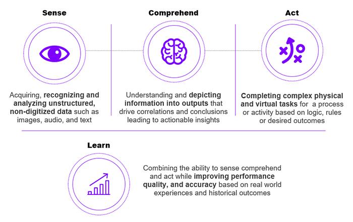 Insurance Brokers Using Data Analytics and AI | Accenture