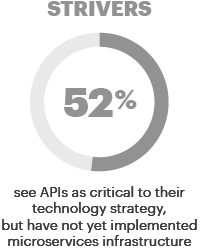 Strivers; 52%; see APIs as critical to their technology strategy, but have not yet implemented microservices infrastructure