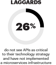 Laggards do not see APIs as critical to their technology strategy and have not implemented a microservices infrastructure