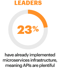 Leaders; 23%; have already implemented microservices infrastructure, meaning APIs are plentiful