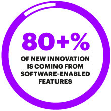 80+% OF NEW INNOVATION IS COMING FROM SOFTWARE-ENABLED FEATURES