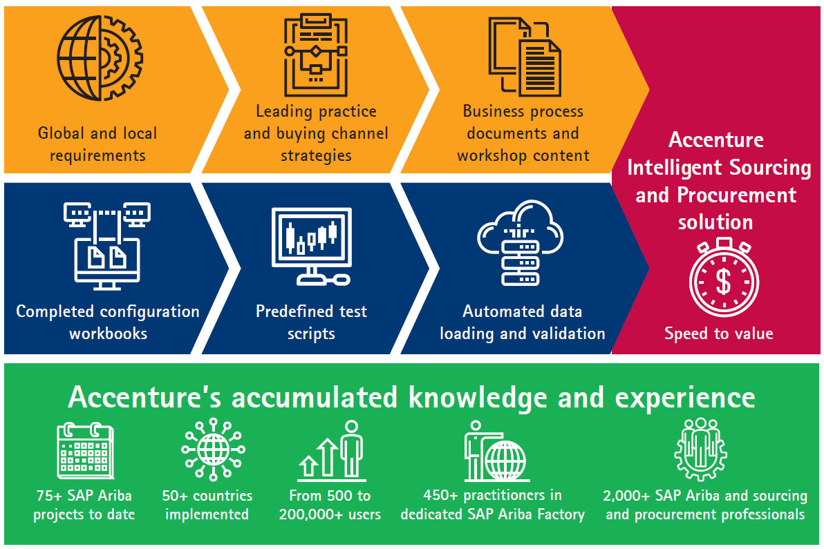 Intelligent Sourcing and Procurement Solution for SAP® Ariba