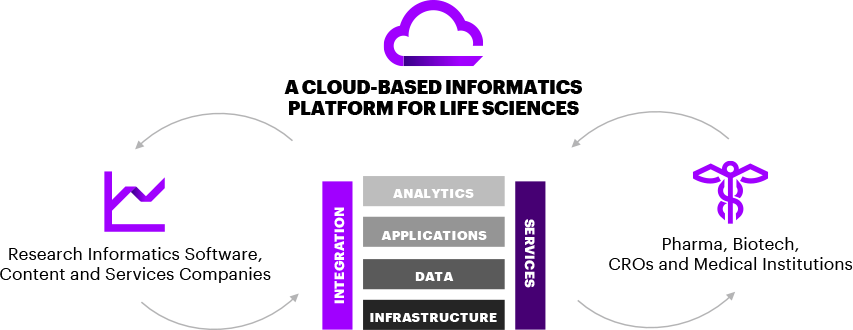 The platform enables life sciences researchers and informatic professionals to quickly aggregate, access and analyze research data from multiple applications. The data are accessible from a single interface, with integrated workflow, reporting and analytics capabilities. Incorporating a modern user interface and a secure, multi-tenant environment, the platform enables easier collaboration across the R&D enterprise, including with external partners.