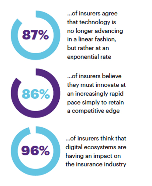 87% of insurers agree that technology is no longer advancing in a linear fashion, but rather at an exponential rate