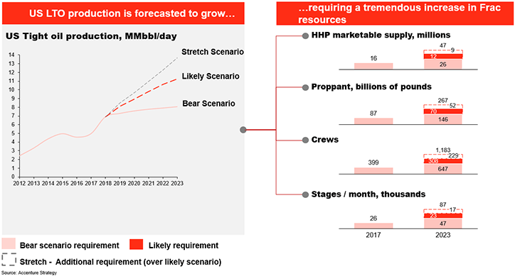 FRAC Revolution: Improving Returns with Growth | Accenture